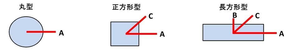 測定ライン例